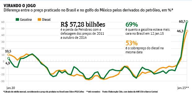 Diferença Gaso Brasil Intl